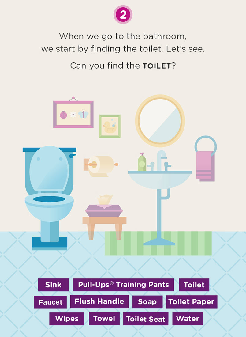 Infographic of bathroom with text, can you find the toilet?