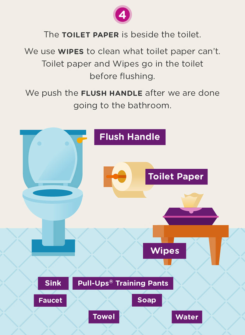 Infographic of bathroom with potty training items and steps