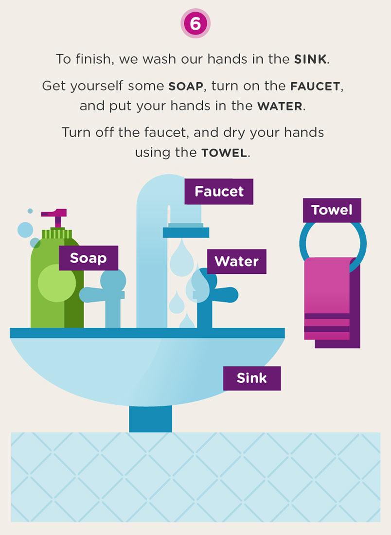 Infographic of bathroom items needed to wash hands